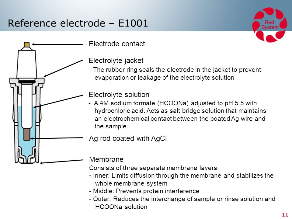 Reference electrode – E1001