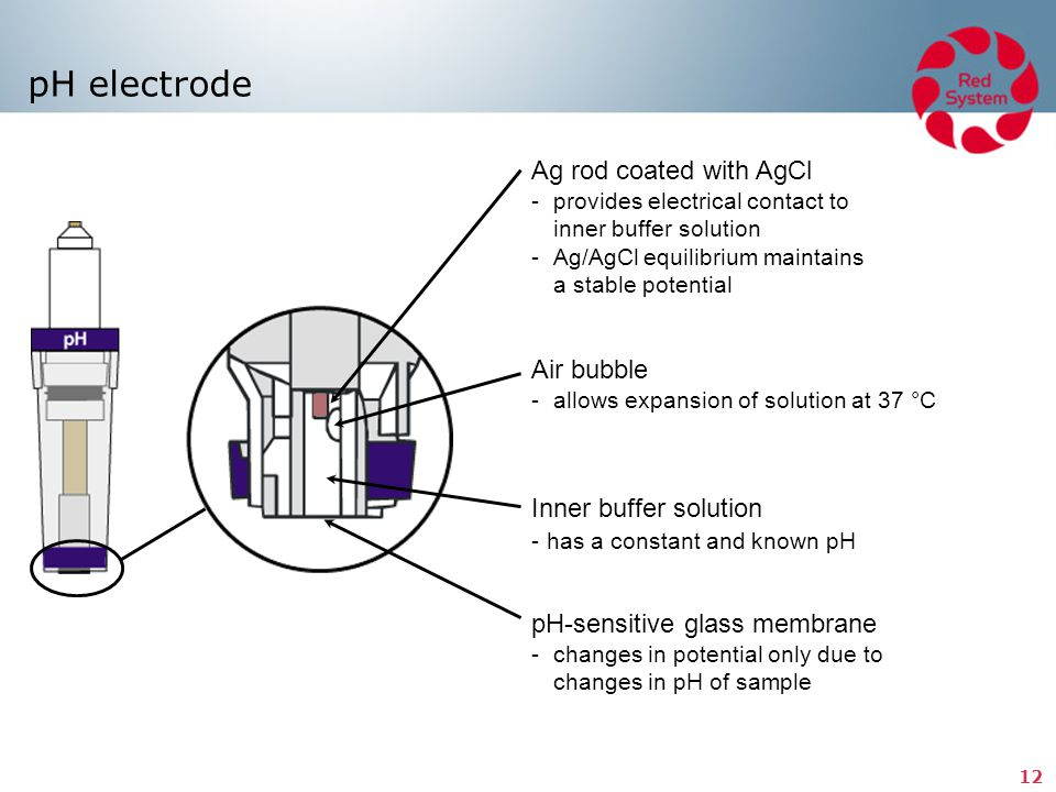 pH electrode Ag rod coated with AgCl - provides electrical contact to inner buffer solution - Ag/AgCl equilibrium maintains a stable potential.
