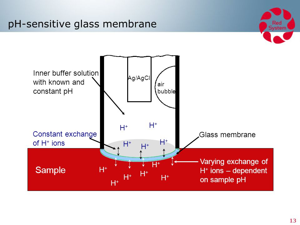 pH-sensitive glass membrane