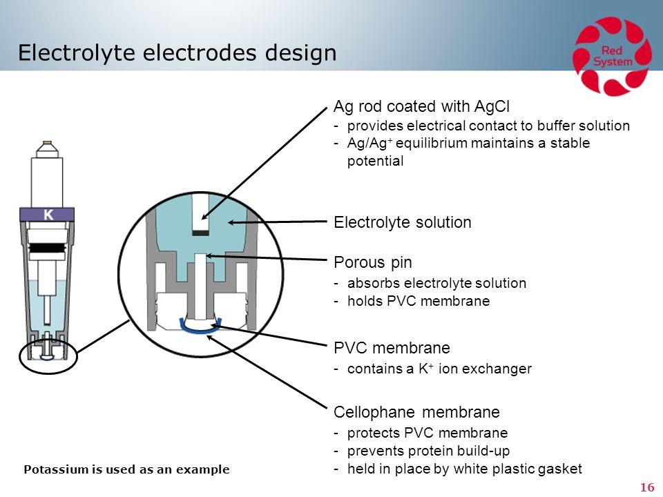 Electrolyte electrodes design