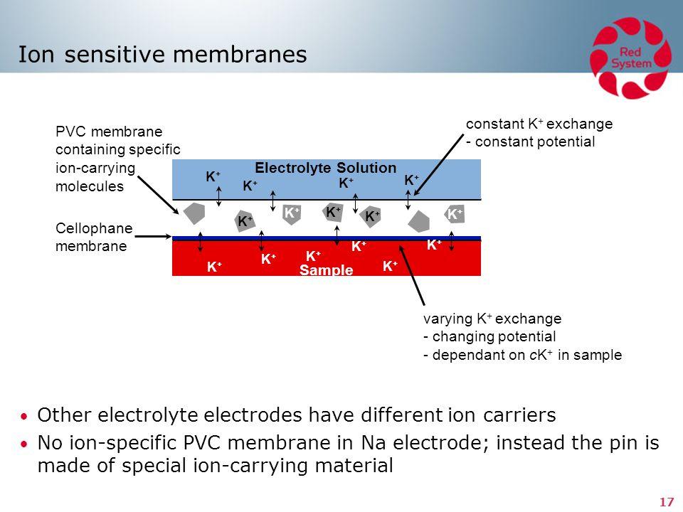 Ion sensitive membranes
