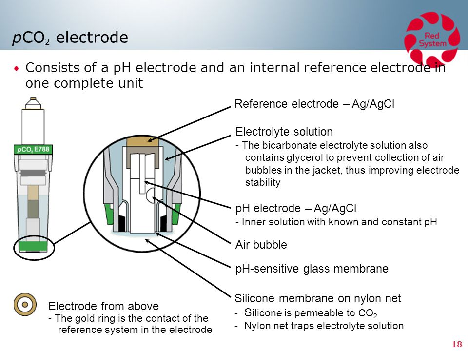 pCO2 electrode Consists of a pH electrode and an internal reference electrode in one complete unit.