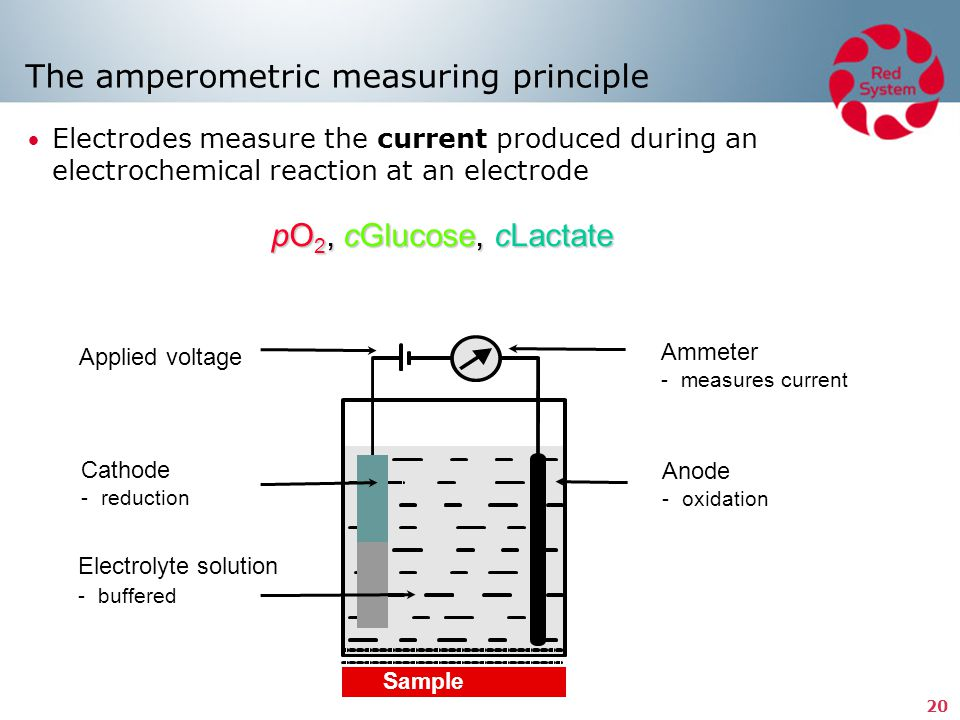 The amperometric measuring principle