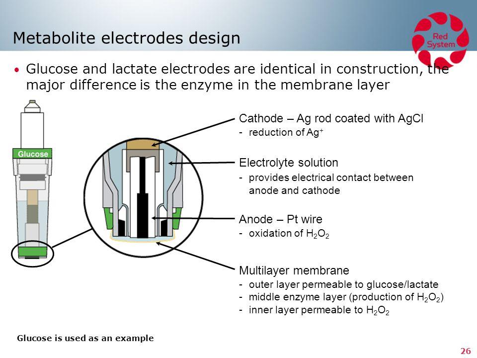 Metabolite electrodes design