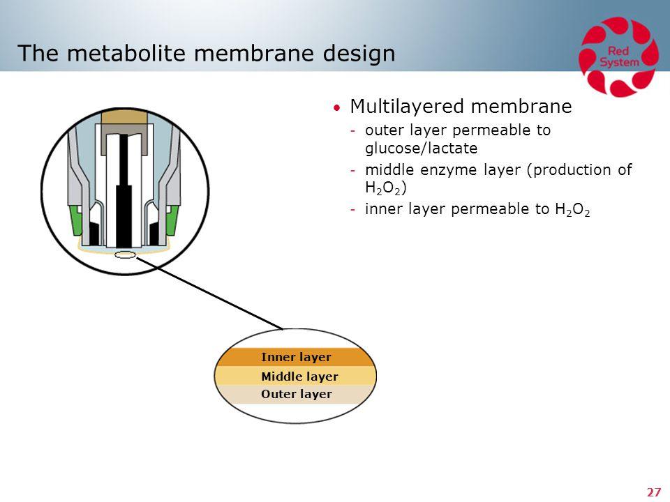 The metabolite membrane design