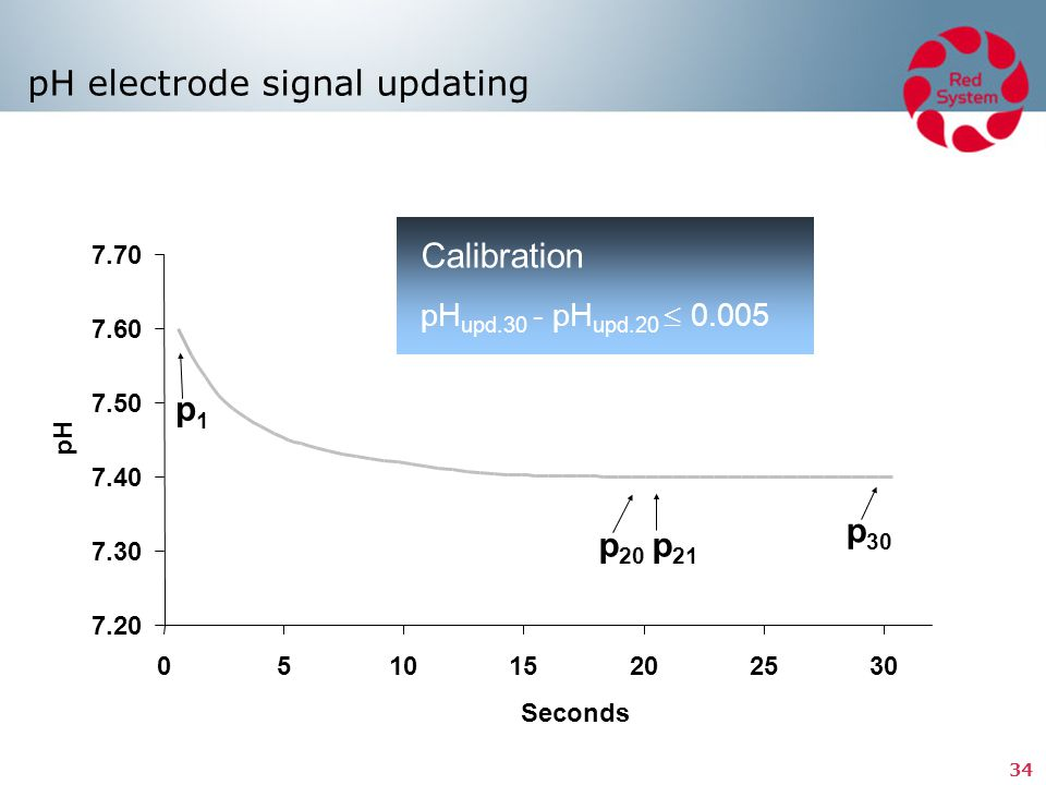 pH electrode signal updating
