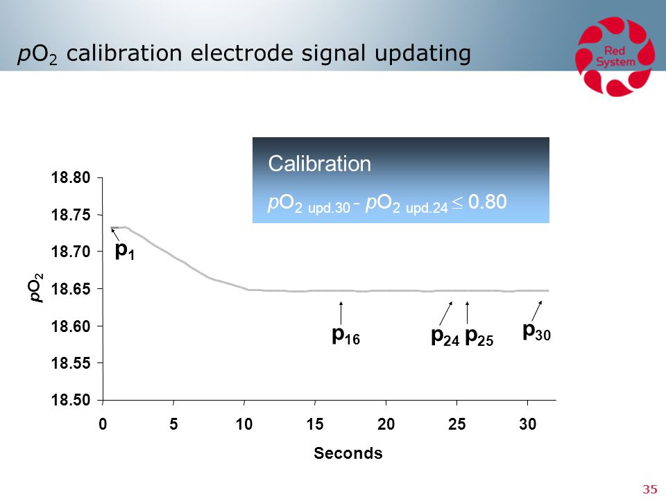 pO2 calibration electrode signal updating