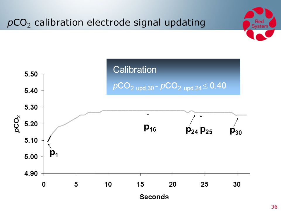 pCO2 calibration electrode signal updating