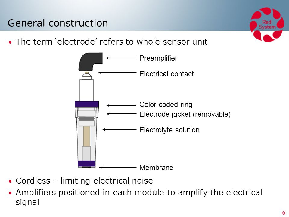 General construction The term 'electrode' refers to whole sensor unit