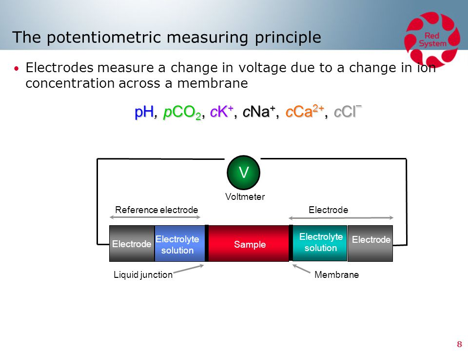 The potentiometric measuring principle