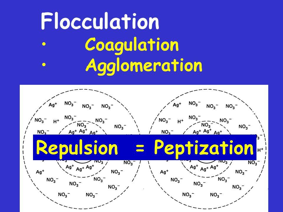 Flocculation Coagulation Agglomeration Repulsion = Peptization