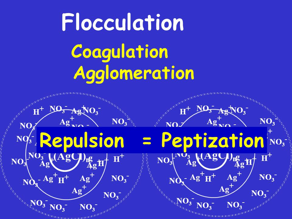 Flocculation Repulsion = Peptization Coagulation Agglomeration (AgCl)n