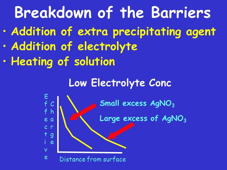 Breakdown of the Barriers