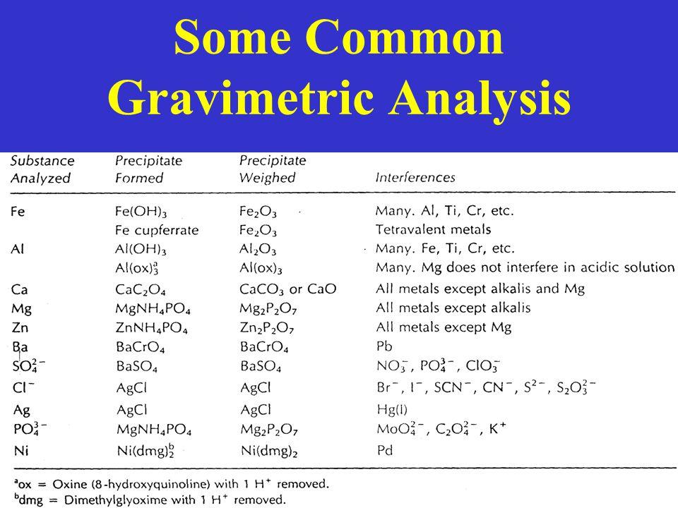 Some Common Gravimetric Analysis