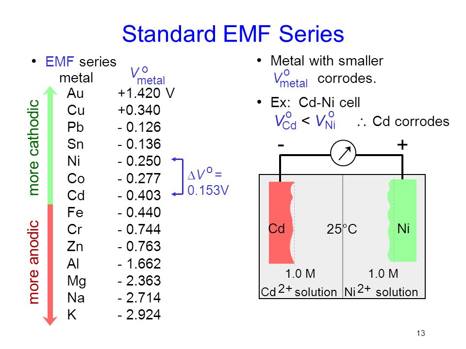 Standard EMF Series - • EMF series • Metal with smaller