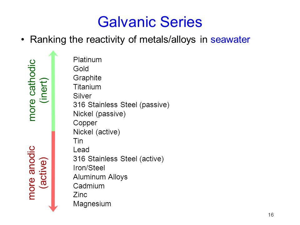 Galvanic Series • Ranking the reactivity of metals/alloys in seawater
