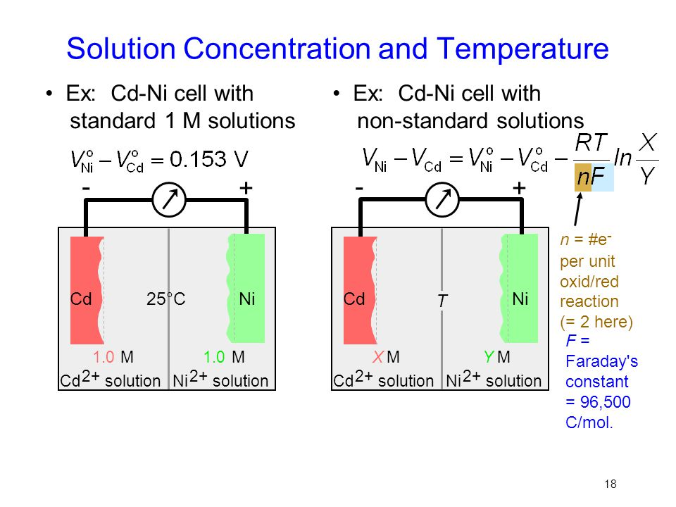 Solution Concentration and Temperature