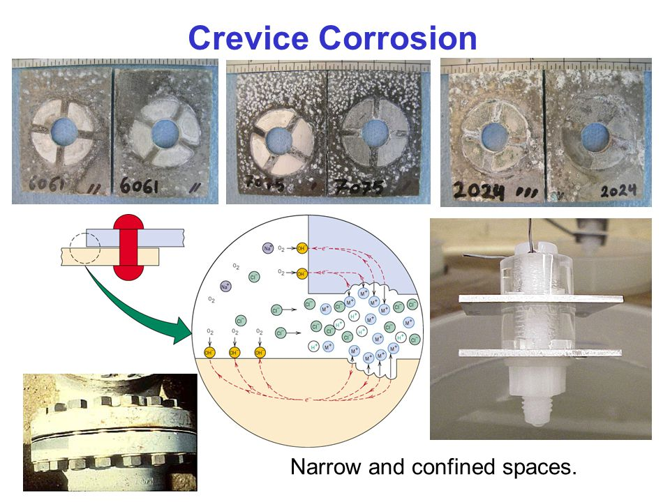 Crevice Corrosion c16f15 Narrow and confined spaces.