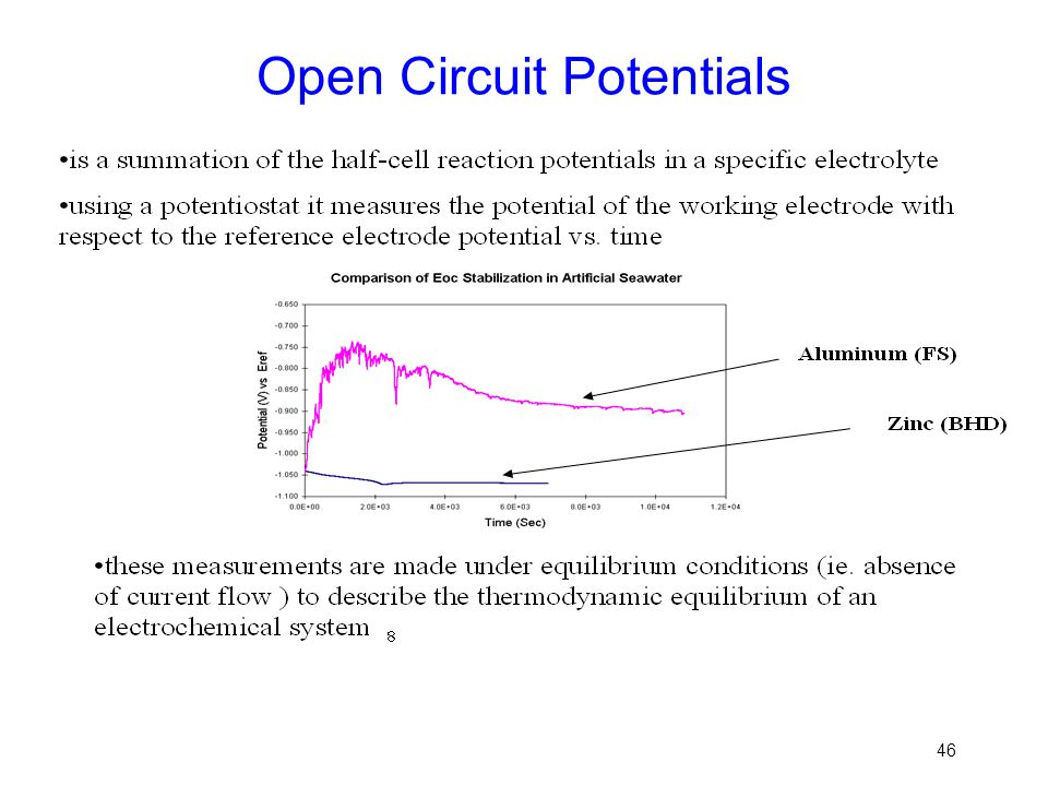 Open Circuit Potentials