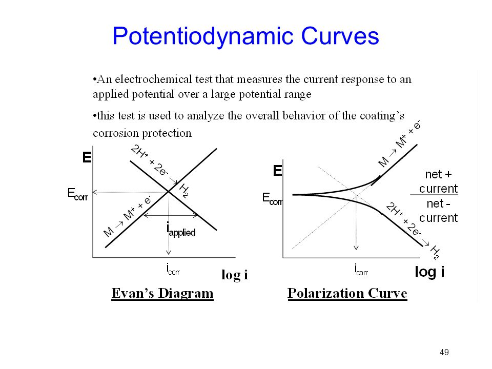 Potentiodynamic Curves