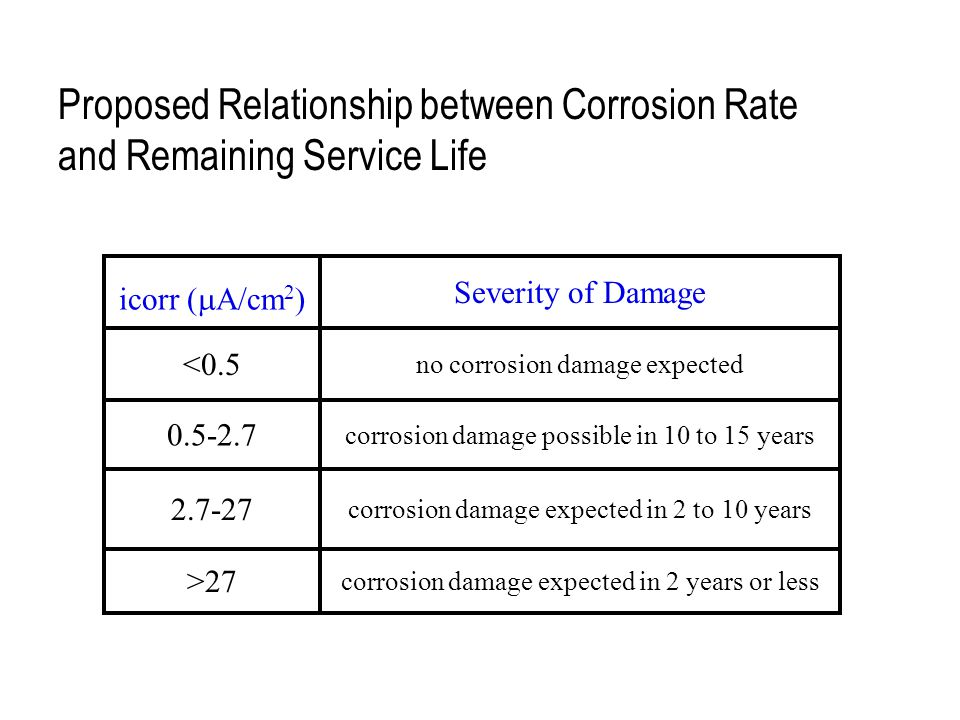 Proposed Relationship between Corrosion Rate