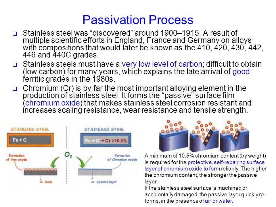 Passivation Process