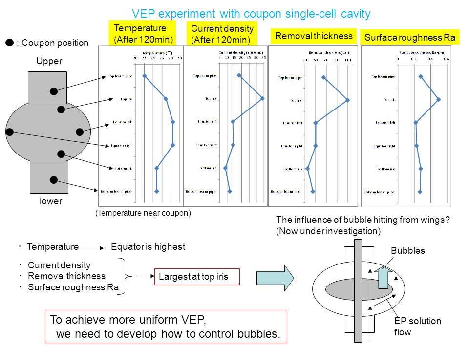 VEP experiment with coupon single-cell cavity
