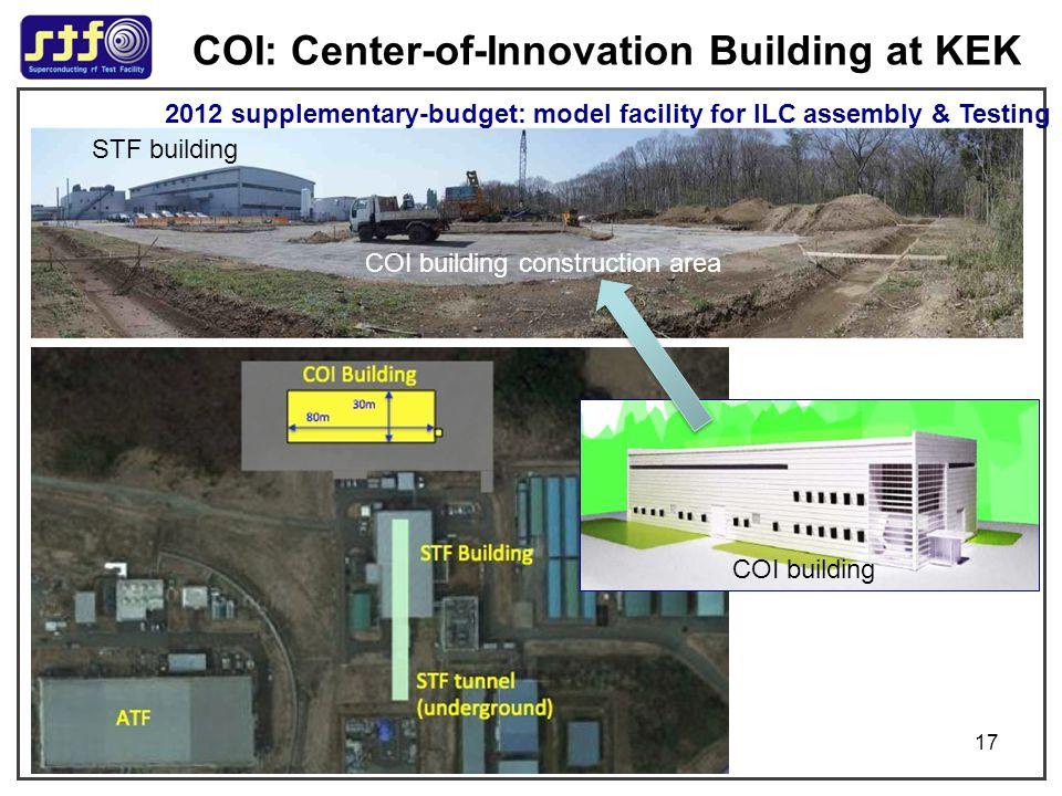 COI: Center-of-Innovation Building at KEK