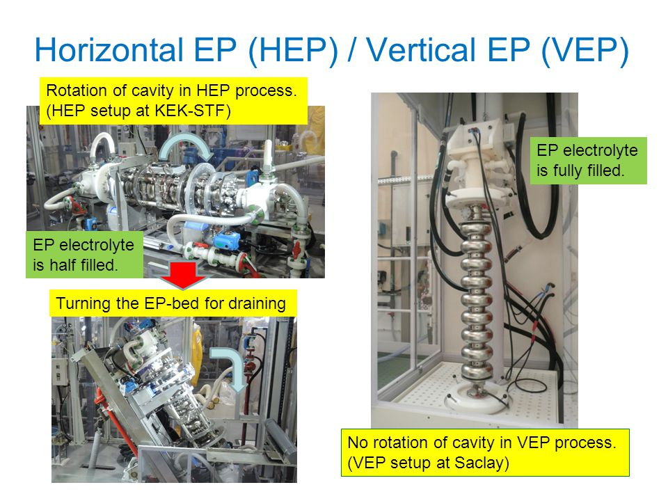 Horizontal EP (HEP) / Vertical EP (VEP)