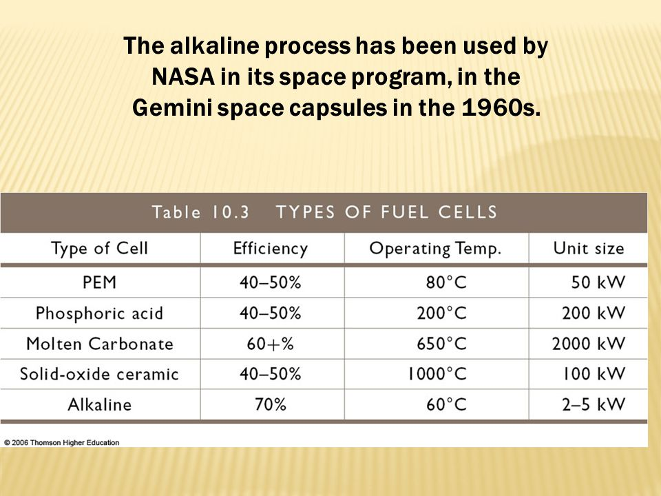 The alkaline process has been used by