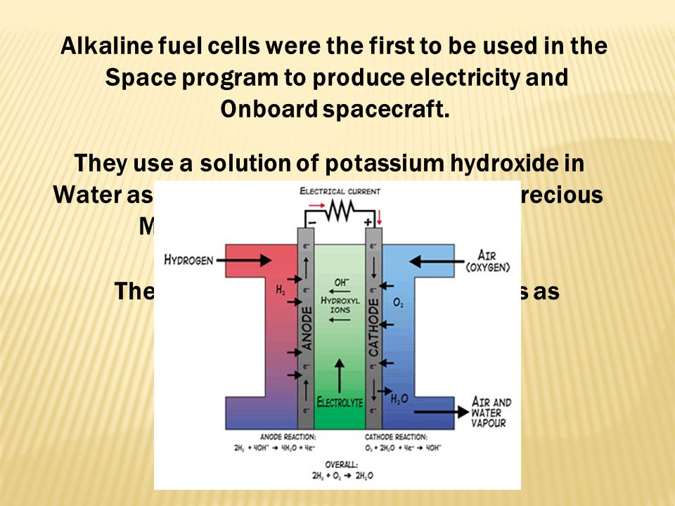 Alkaline fuel cells were the first to be used in the