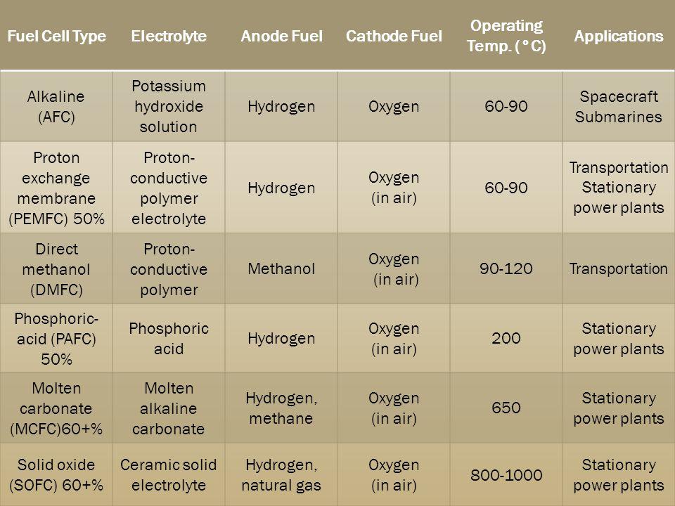 Potassium hydroxide solution Hydrogen Oxygen 60-90