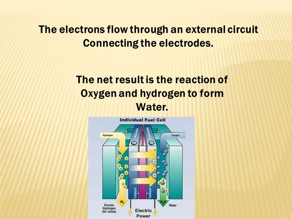 The electrons flow through an external circuit