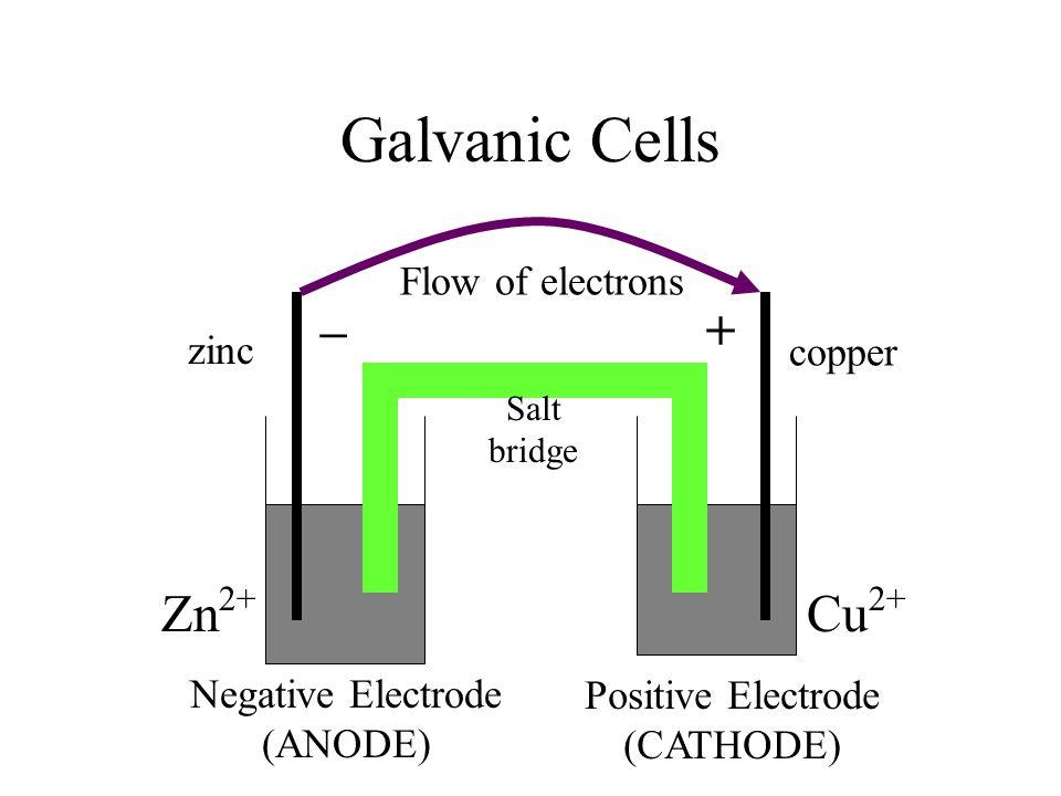 Galvanic Cells – + Zn2+ Cu2+ Flow of electrons zinc copper