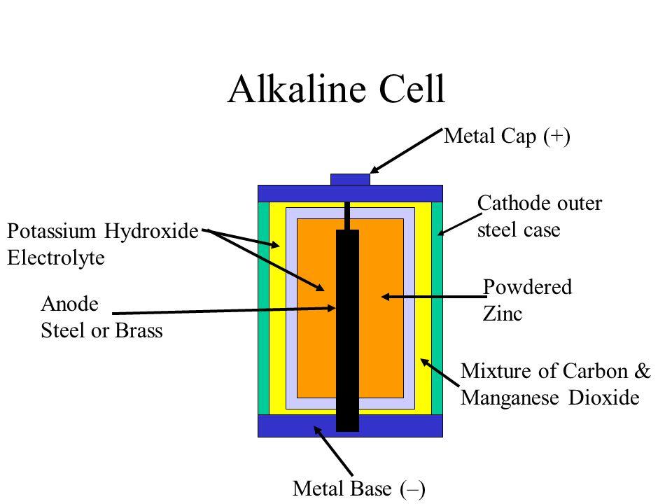 Alkaline Cell Metal Cap (+) Cathode outer steel case