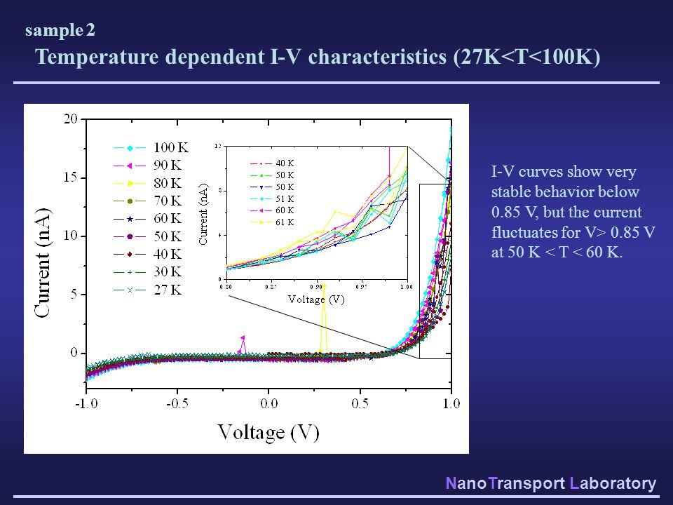 Temperature dependent I-V characteristics (27K<T<100K)