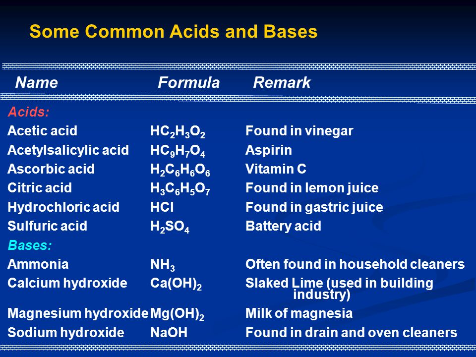 Some Common Acids and Bases