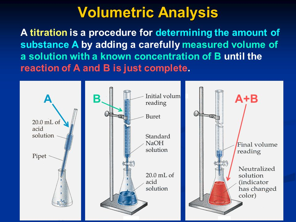 Volumetric Analysis A B A+B