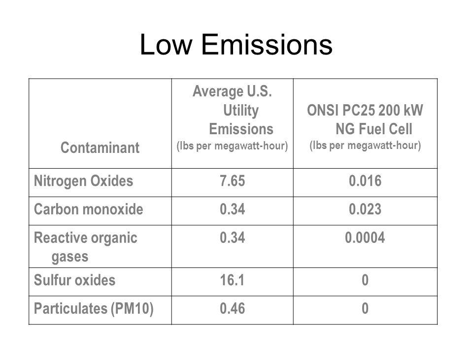 Average U.S. Utility Emissions (lbs per megawatt-hour)