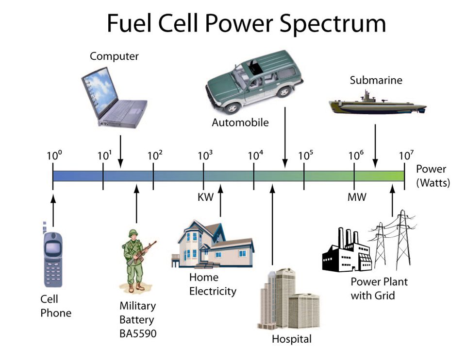 Fuel cell is an electrochemical device that allows the direct conversion of chemical energy to electric energy.