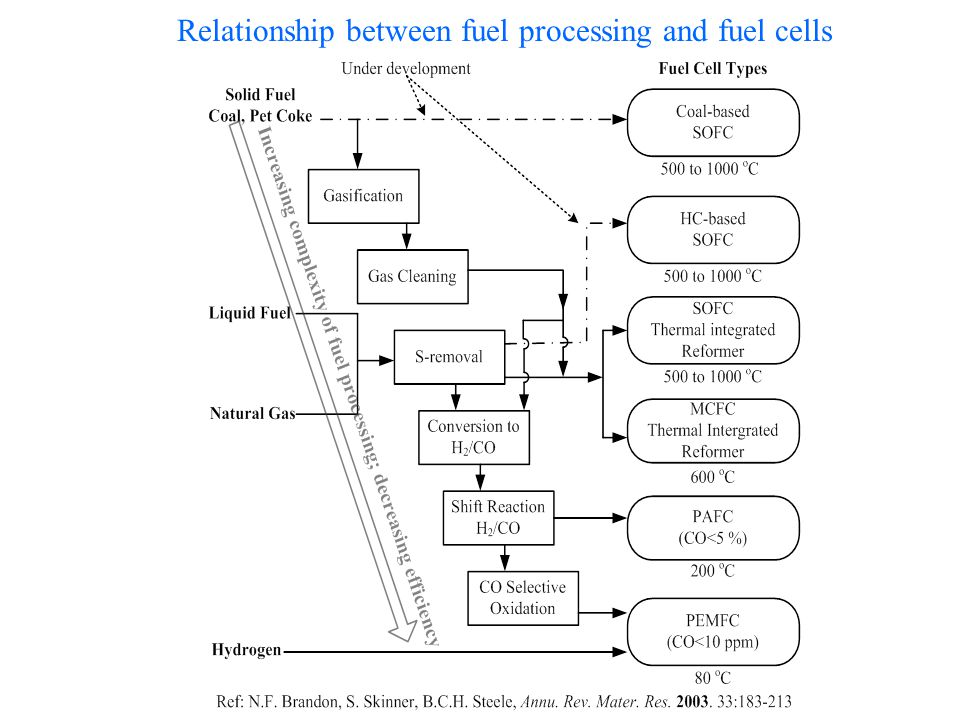 Relationship between fuel processing and fuel cells