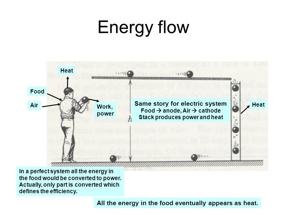 Energy flow Same story for electric system