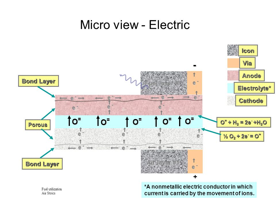 Micro view - Electric - O= + Icon Via Anode Fuel layer #1 Electrolyte*