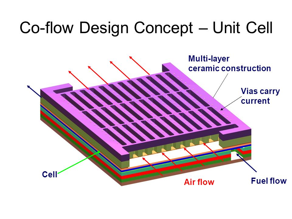 Co-flow Design Concept – Unit Cell