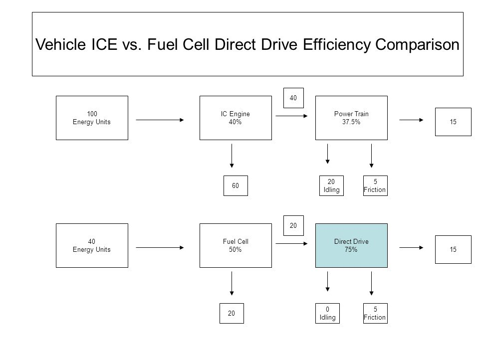 Vehicle ICE vs. Fuel Cell Direct Drive Efficiency Comparison