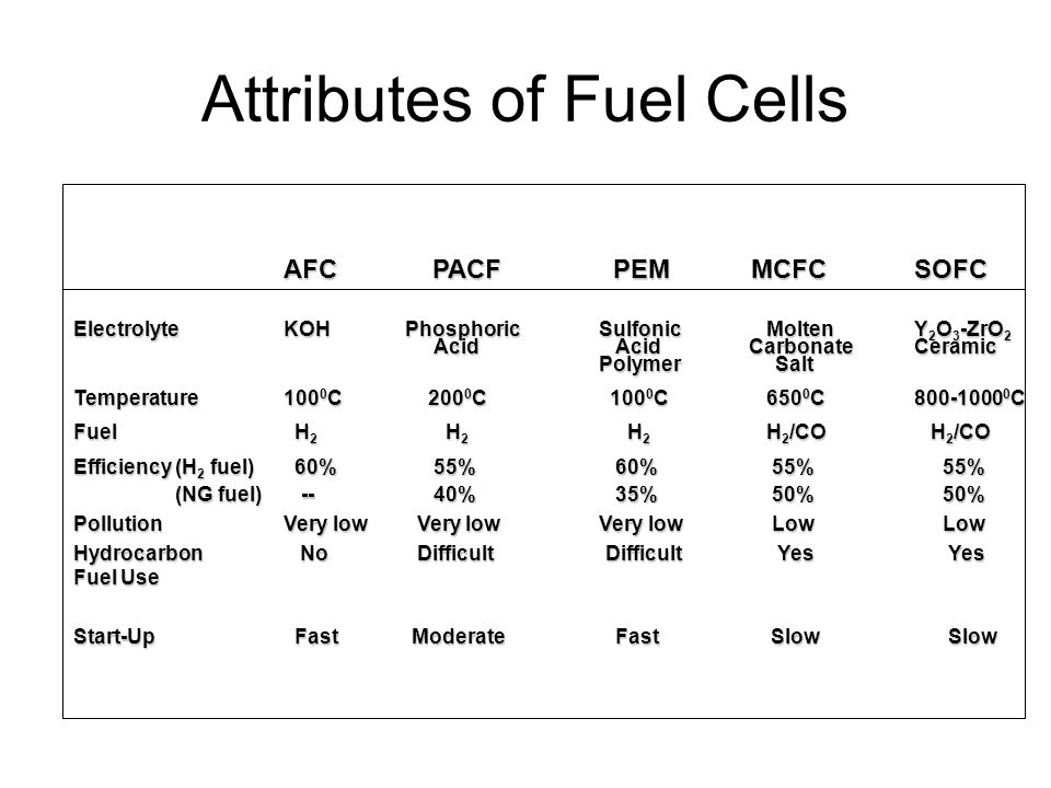 Attributes of Fuel Cells