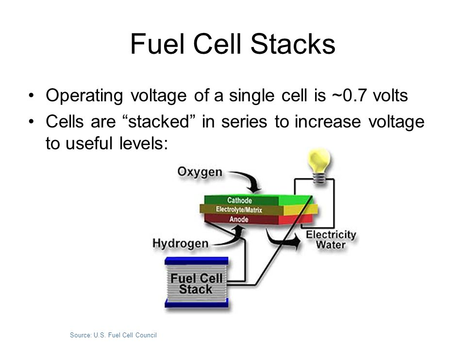 Fuel Cell Stacks Operating voltage of a single cell is ~0.7 volts