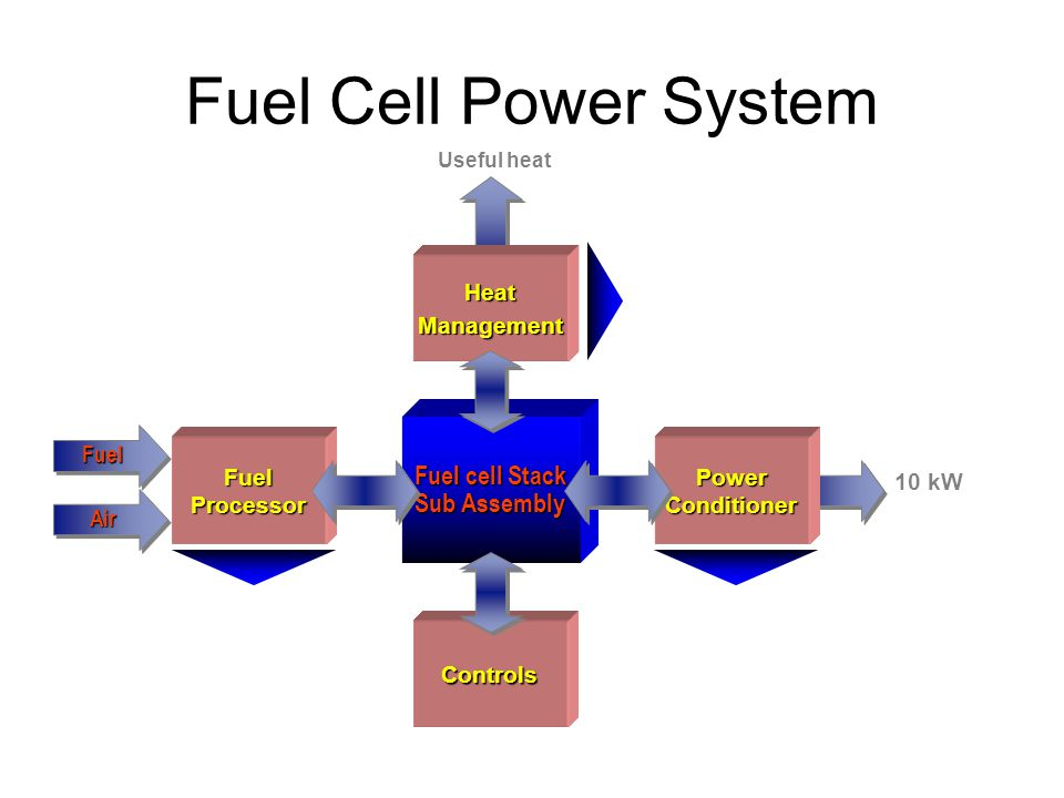 Fuel Cell Power System Fuel cell Stack Sub Assembly Air Fuel 10 kW