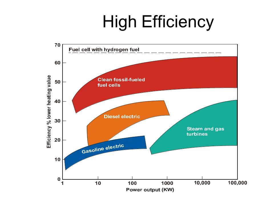 High Efficiency