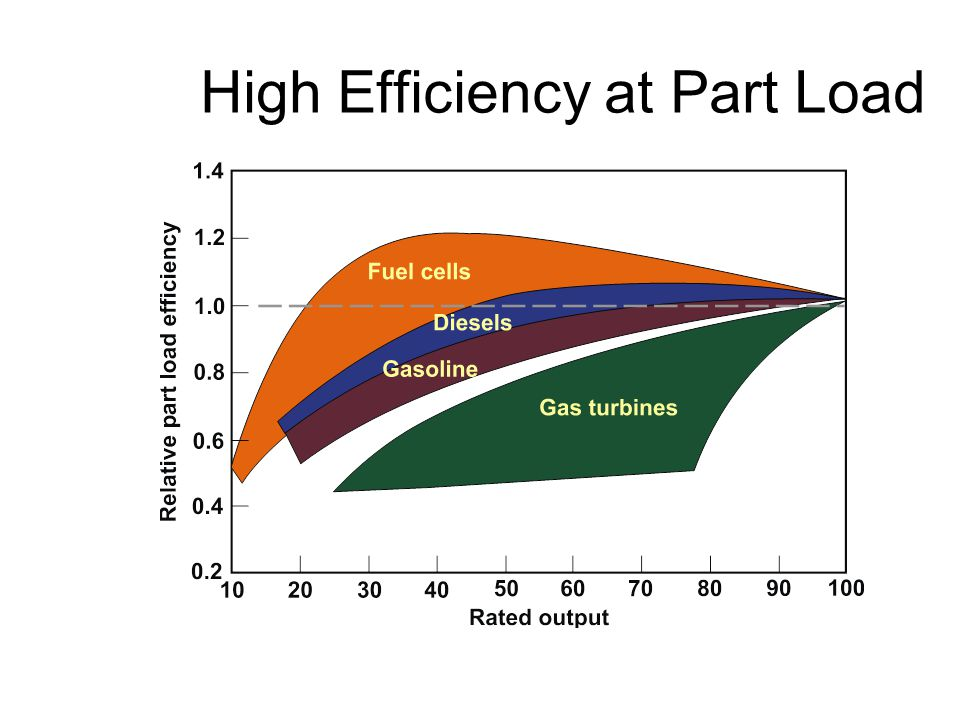 High Efficiency at Part Load